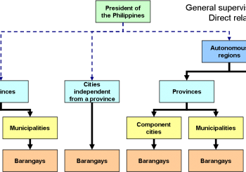 Philippine government chart